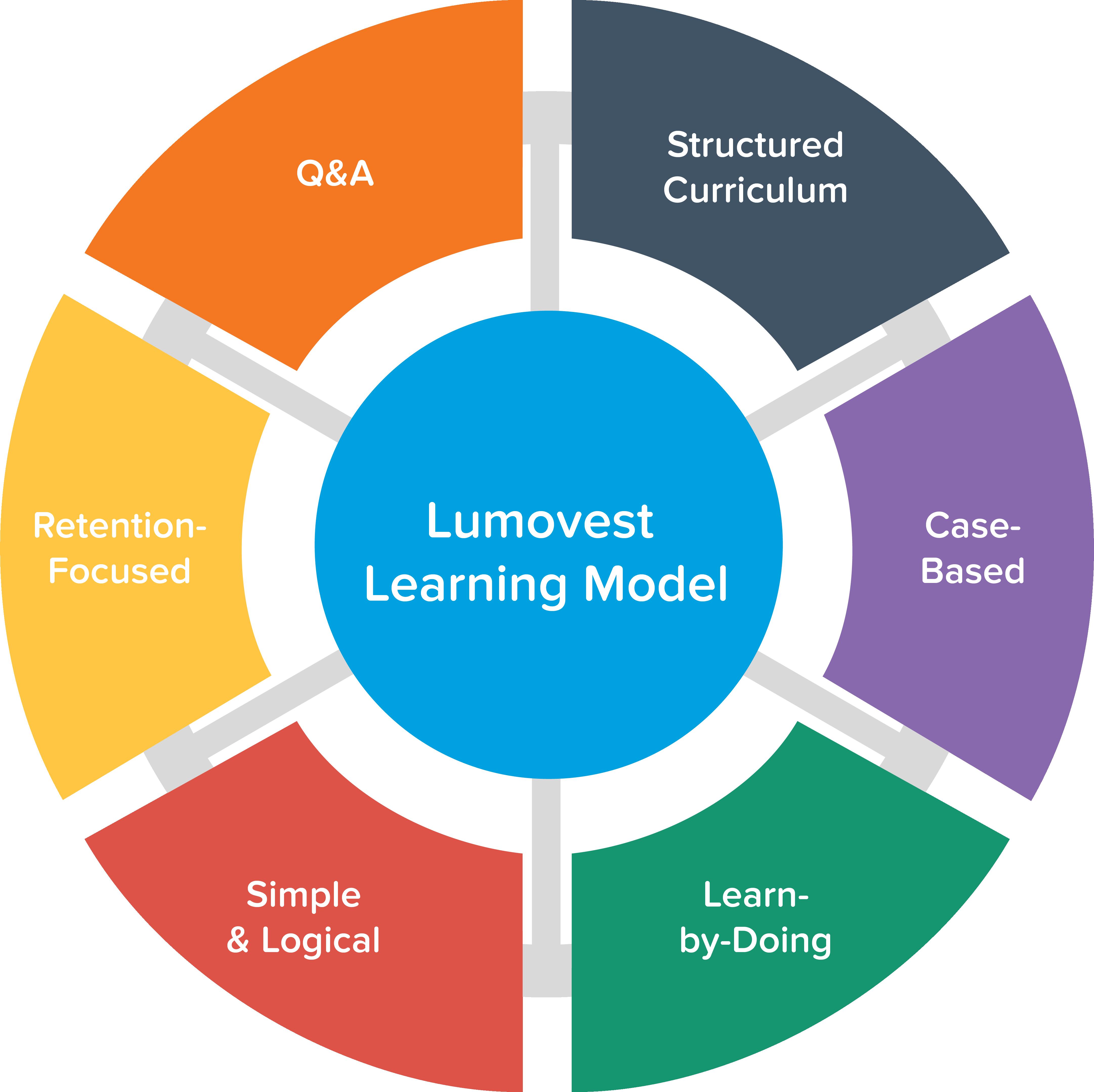 Lumovest Learning Model