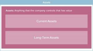 Balance Sheet Assets Layout Image