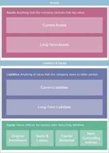 Balance Sheet Assets + Liabilities + Equity Layout Image