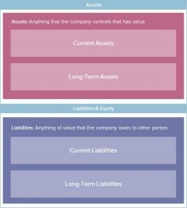 Balance Sheet Assets + Liabilities Layout Image