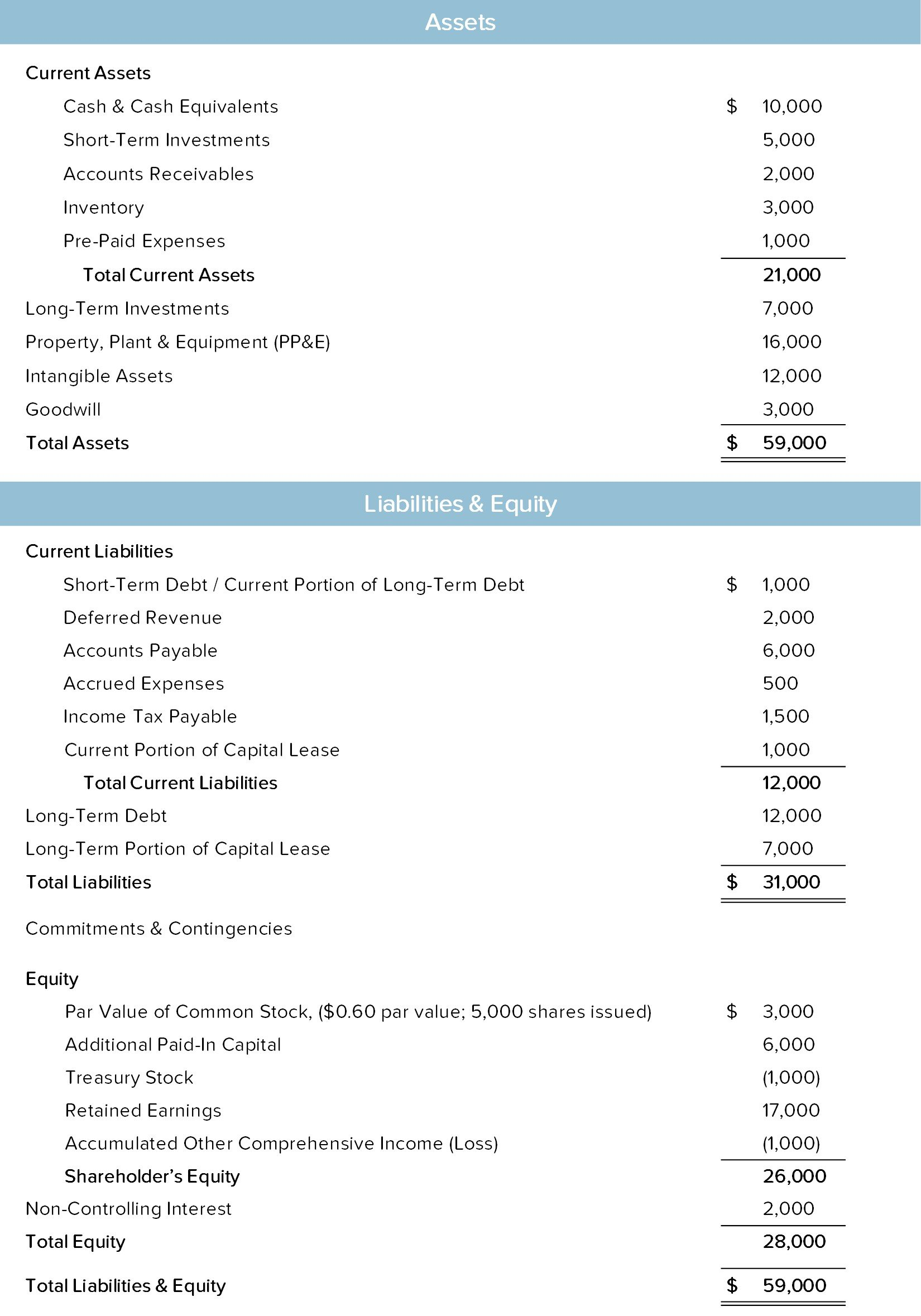 Balance Sheet – Example, Definition and Format | Lumovest