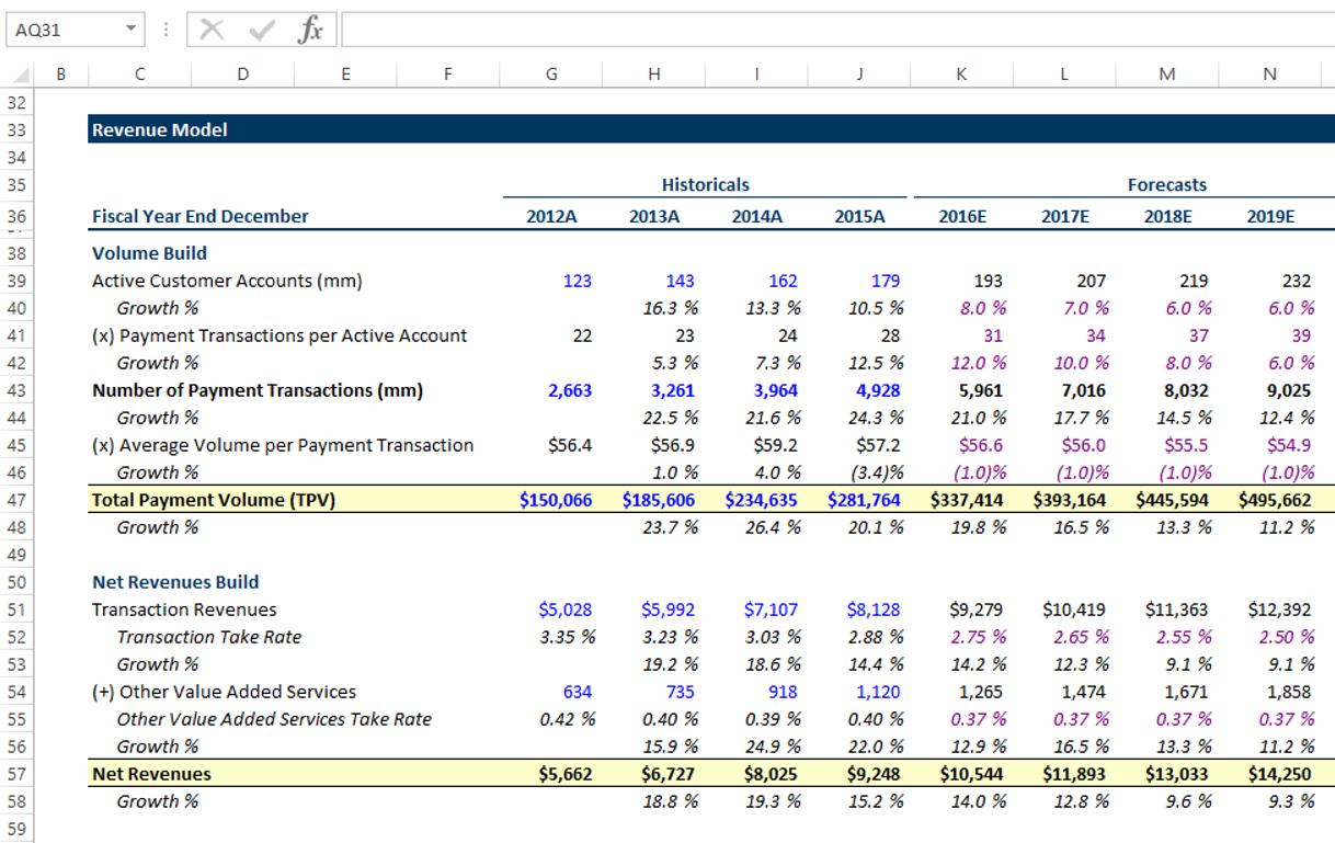Lumovest Learning Model - Revenue