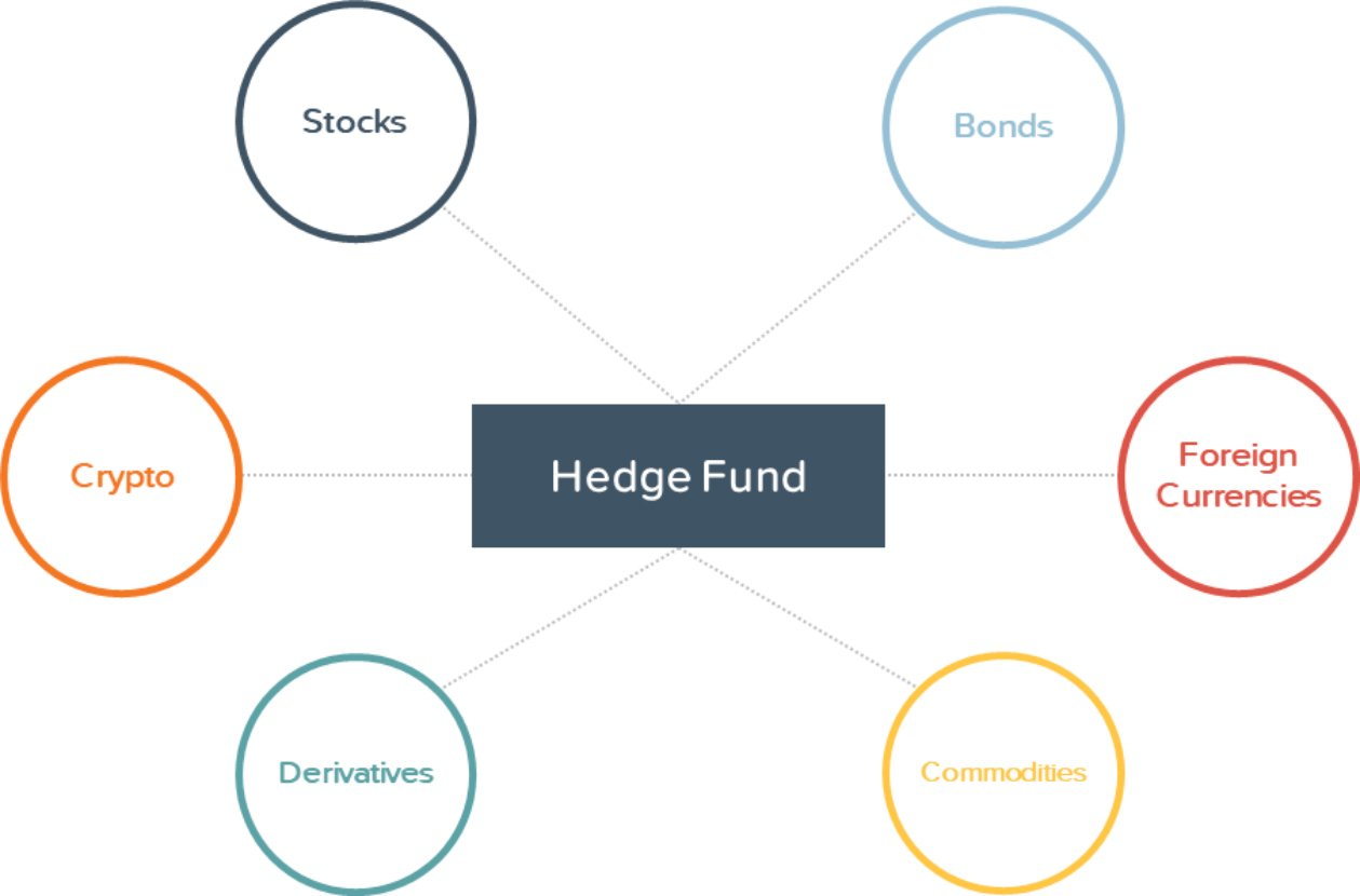 Highest Entry level jobs in finance - Hedge Fund